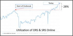 ORS and SRS utilization pandemic